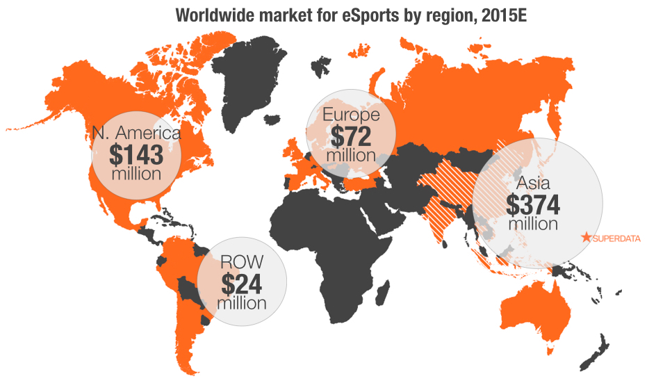 eSports Numbers